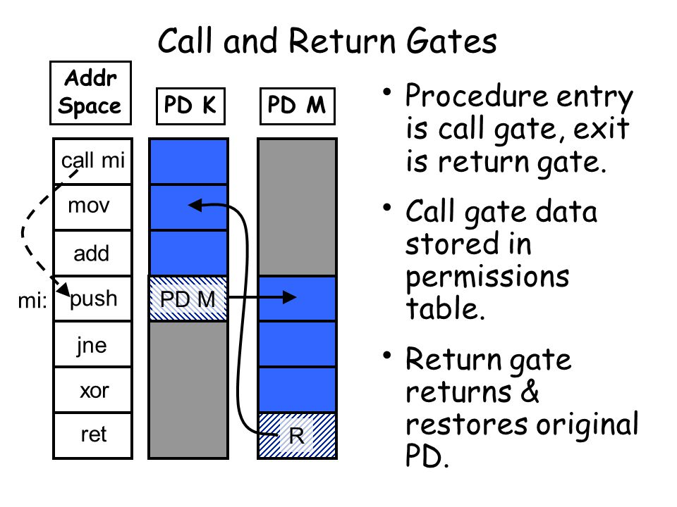 Call and Return Gates Procedure entry is call gate, exit is return gate.