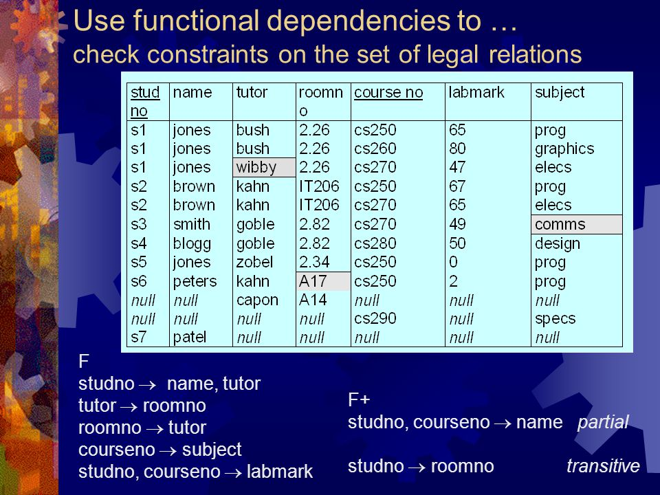 Use functional dependencies to … check constraints on the set of legal relations F studno  name, tutor tutor  roomno roomno  tutor courseno  subje