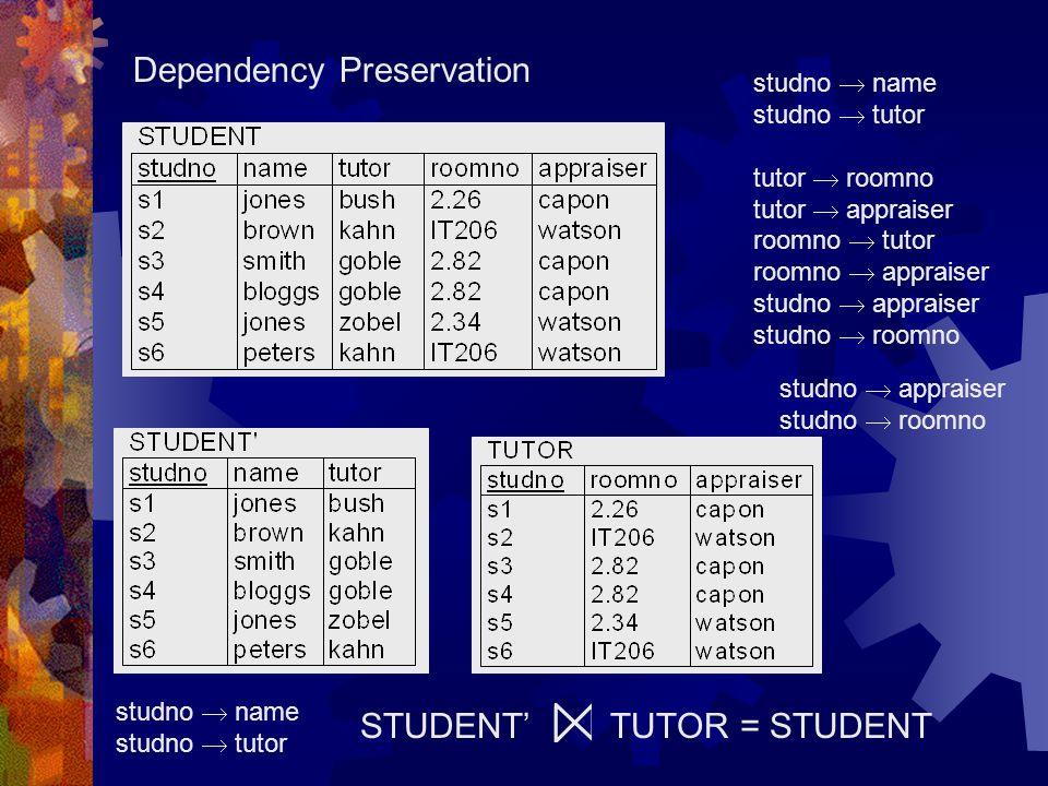 STUDENT' TUTOR = STUDENT studno  name studno  tutor tutor  roomno tutor  appraiser roomno  tutor roomno  appraiser studno  appraiser studno  roomno studno  name studno  tutor studno  appraiser studno  roomno Dependency Preservation