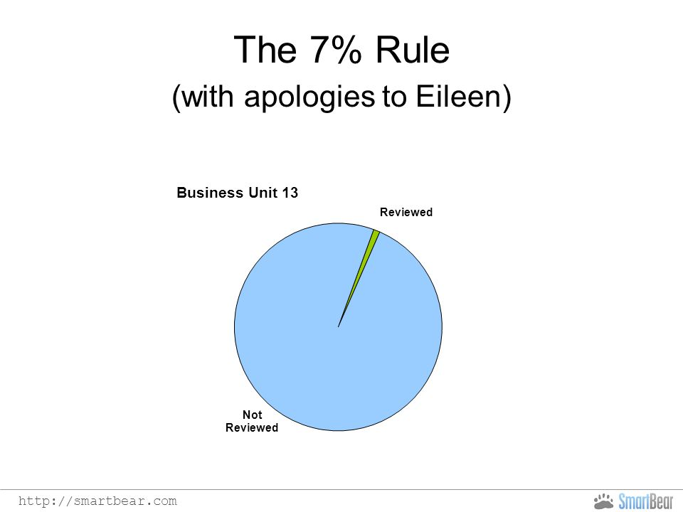 http://smartbear.com The 7% Rule (with apologies to Eileen)