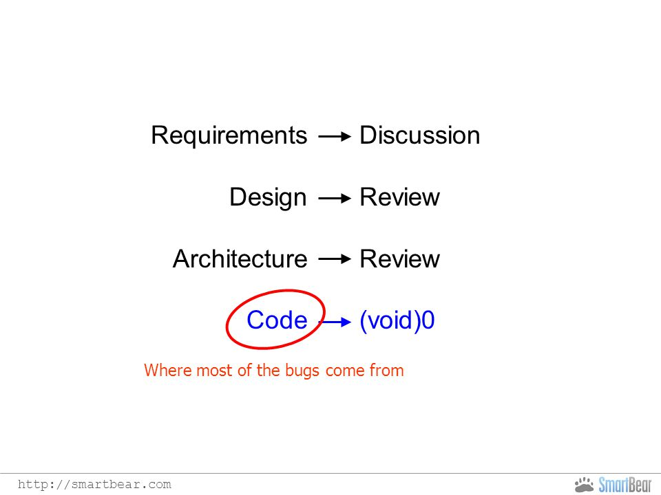 http://smartbear.com Requirements Design Architecture Code Discussion Review (void)0 Where most of the bugs come from