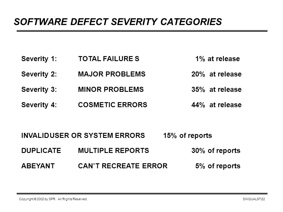 SWQUAL97\22 Copyright © 2002 by SPR. All Rights Reserved. SOFTWARE DEFECT SEVERITY CATEGORIES Severity 1:TOTAL FAILURES 1% at release Severity 2:MAJOR