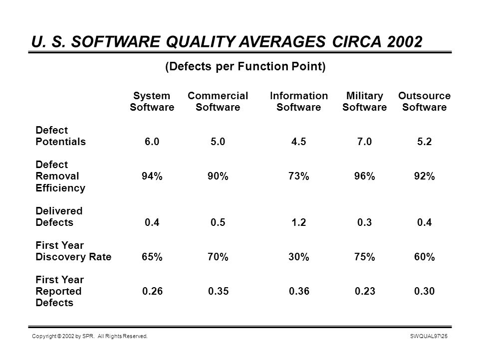 SWQUAL97\25 Copyright © 2002 by SPR. All Rights Reserved. U. S. SOFTWARE QUALITY AVERAGES CIRCA 2002 (Defects per Function Point) SystemCommercialInfo