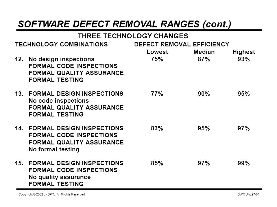SWQUAL97\64 Copyright © 2002 by SPR. All Rights Reserved. SOFTWARE DEFECT REMOVAL RANGES (cont.) TECHNOLOGY COMBINATIONS DEFECT REMOVAL EFFICIENCY Low