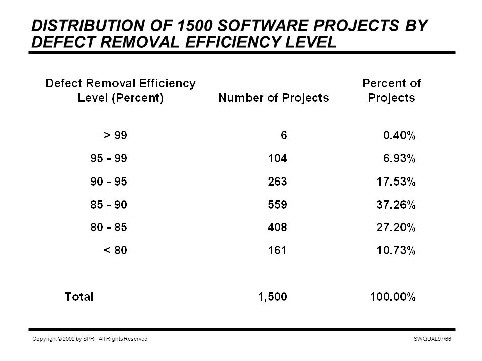 SWQUAL97\66 Copyright © 2002 by SPR. All Rights Reserved. DISTRIBUTION OF 1500 SOFTWARE PROJECTS BY DEFECT REMOVAL EFFICIENCY LEVEL
