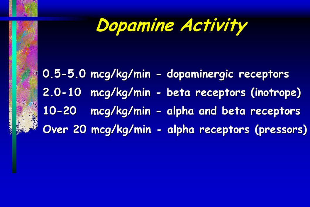 Dopamine Activity 0.5-5.0 mcg/kg/min - dopaminergic receptors 2.0-10 mcg/kg/min - beta receptors (inotrope) 10-20 mcg/kg/min - alpha and beta receptors Over 20 mcg/kg/min - alpha receptors (pressors)