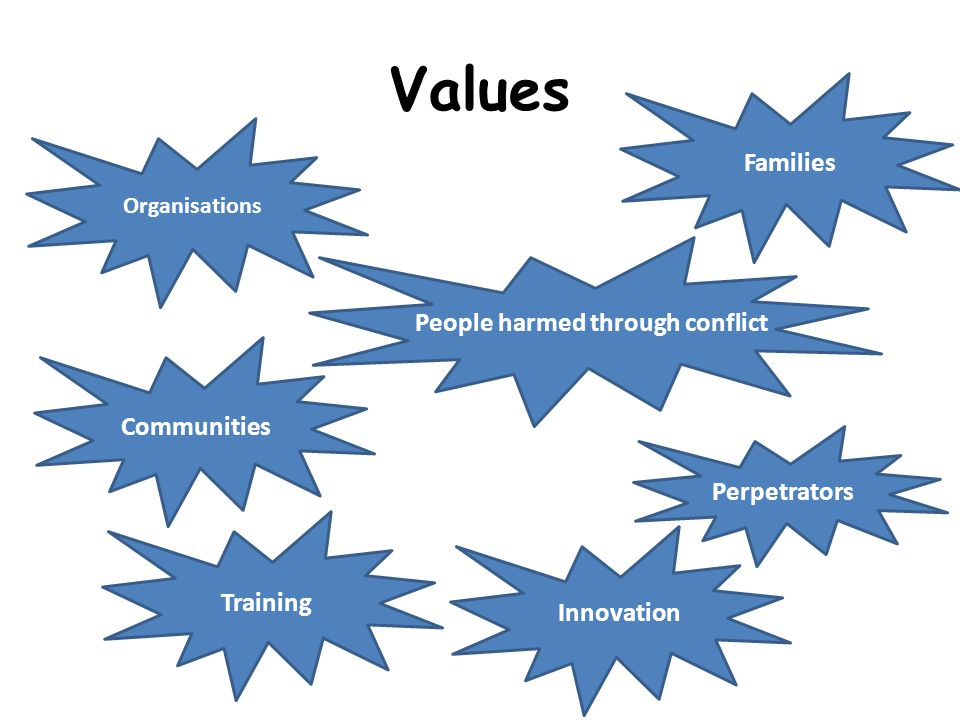 Values Organisations Families People harmed through conflict Perpetrators Communities Training Innovation