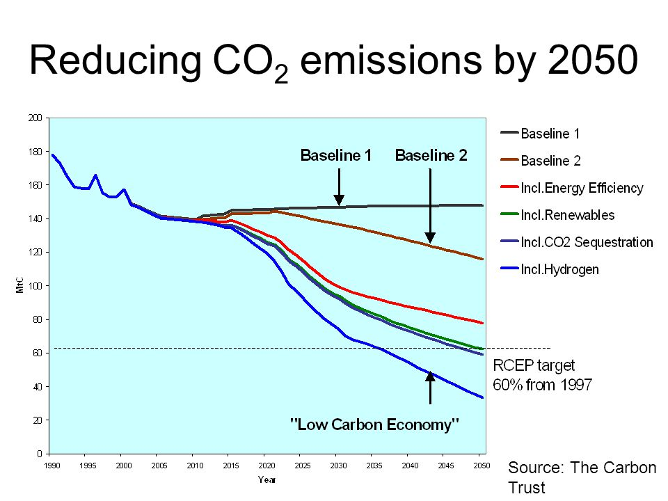 Reducing CO 2 emissions by 2050 Source: The Carbon Trust