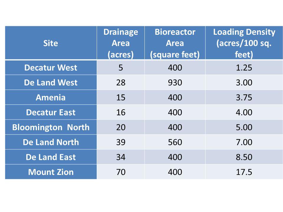 Site Drainage Area (acres) Bioreactor Area (square feet) Loading Density (acres/100 sq. feet) Decatur West54001.25 De Land West289303.00 Amenia154003.