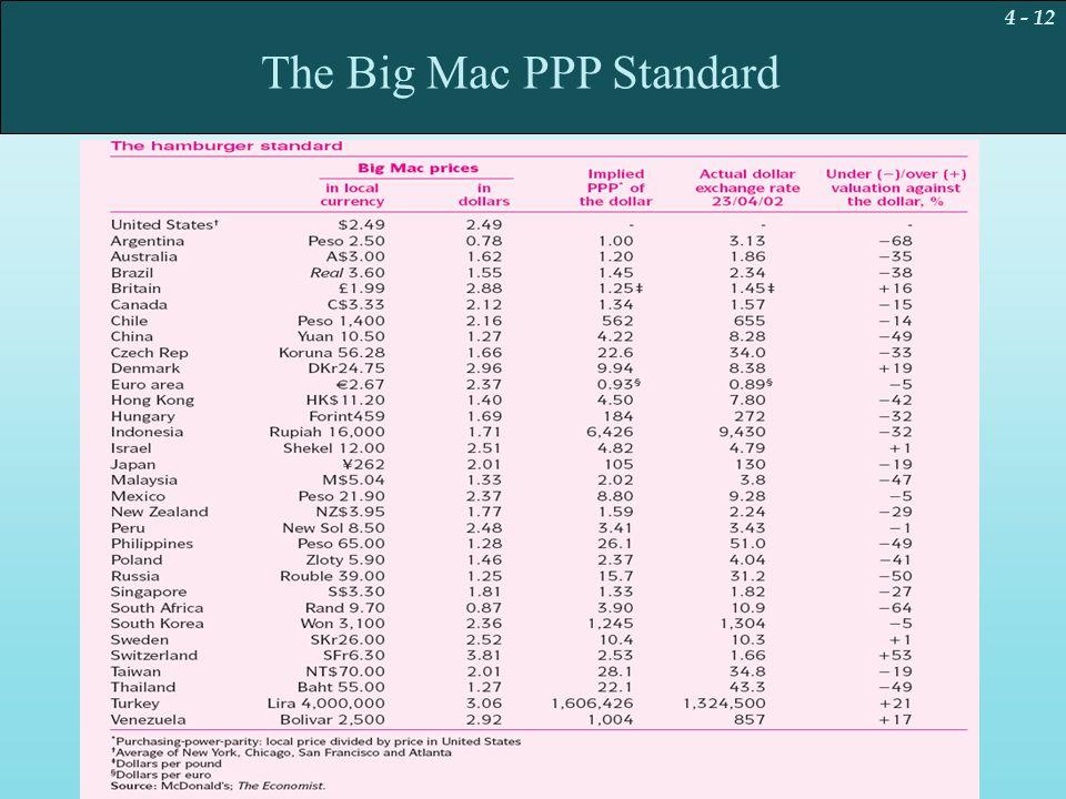 4 - 12 The Big Mac PPP Standard