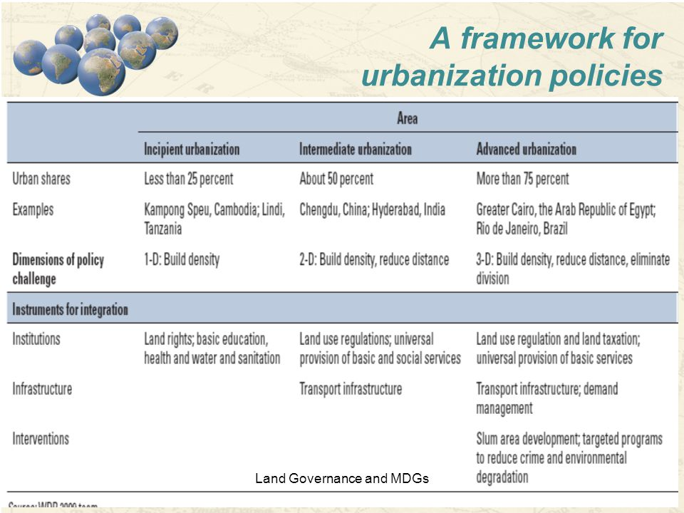 11 A framework for urbanization policies Land Governance and MDGs