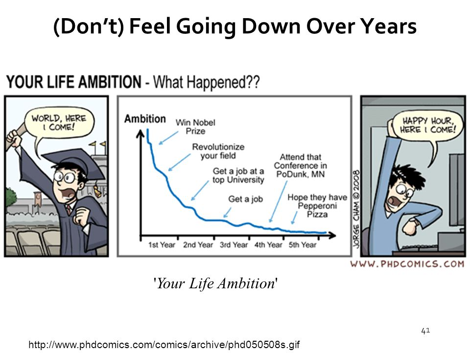 41 (Don't) Feel Going Down Over Years http://www.phdcomics.com/comics/archive/phd050508s.gif Your Life Ambition