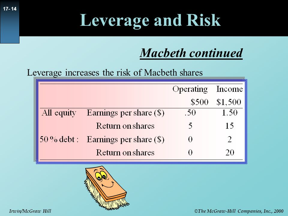 © The McGraw-Hill Companies, Inc., 2000 Irwin/McGraw Hill 17- 15 Leverage and Returns