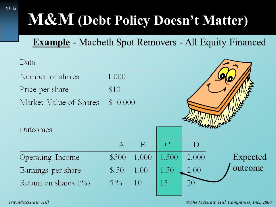 © The McGraw-Hill Companies, Inc., 2000 Irwin/McGraw Hill 17- 6 Example cont.