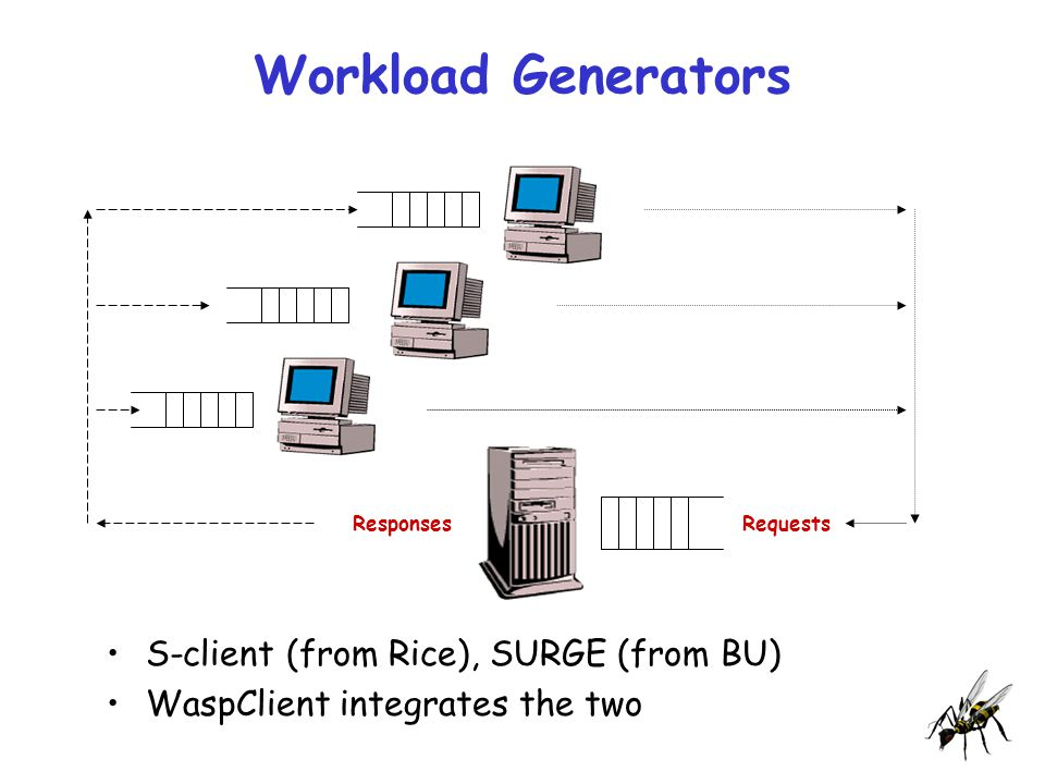 Workload Generators S-client (from Rice), SURGE (from BU) WaspClient integrates the two ResponsesRequests