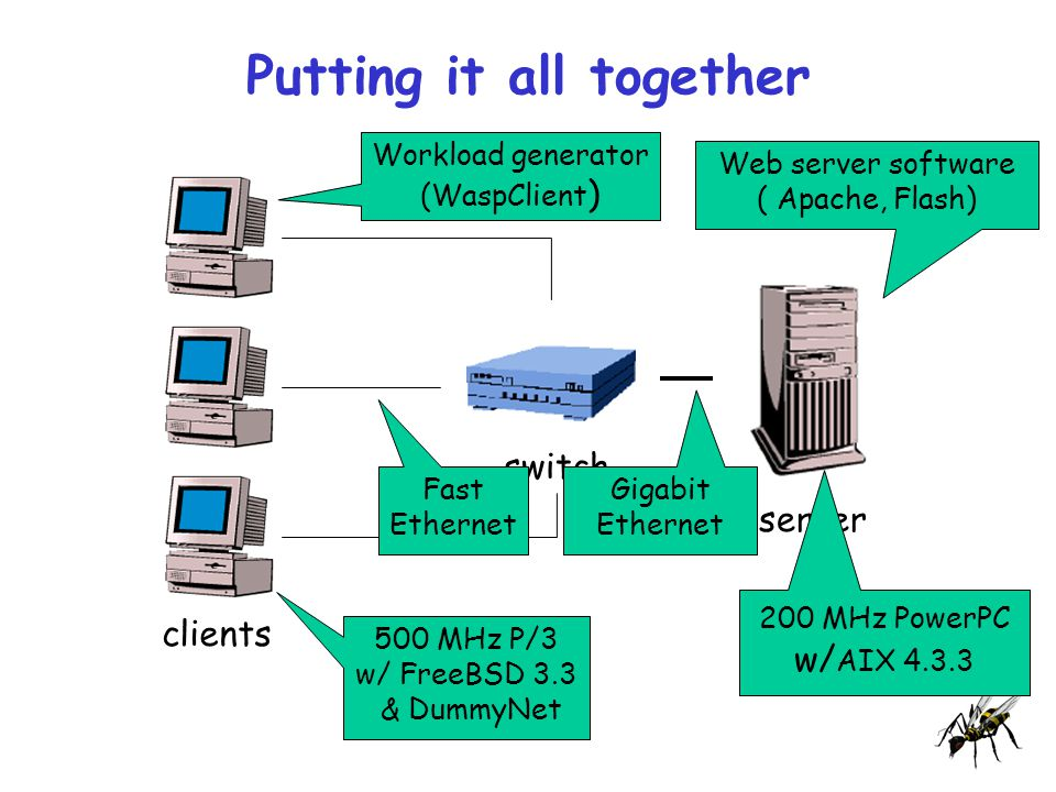 Putting it all together clients switch server Web server software ( Apache, Flash) 200 MHz PowerPC w/ AIX 4.3.3 Workload generator (WaspClient ) 500 MHz P/3 w/ FreeBSD 3.3 & DummyNet Gigabit Ethernet Fast Ethernet