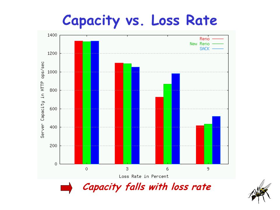 Capacity vs. Loss Rate Capacity falls with loss rate