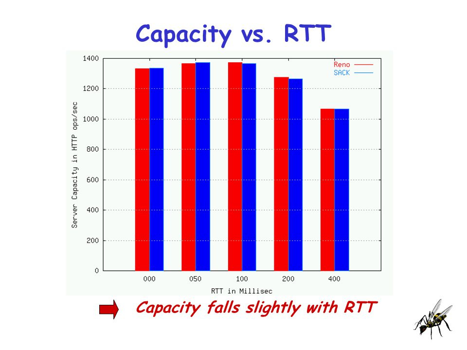 Capacity vs. RTT Capacity falls slightly with RTT