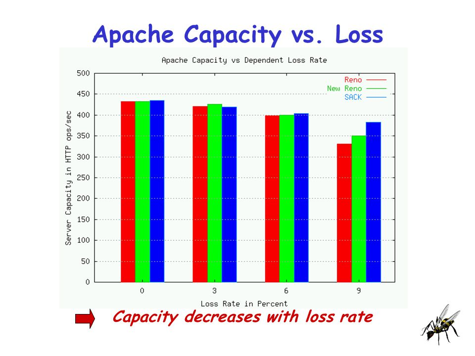 Apache Capacity vs. Loss Capacity decreases with loss rate