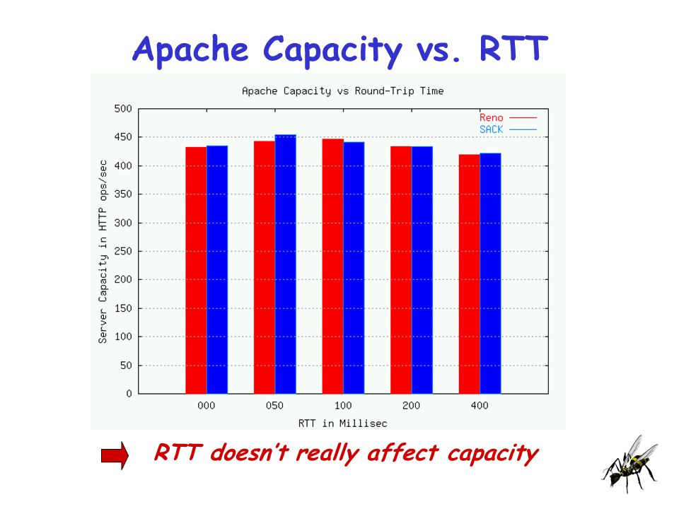 Apache Capacity vs. RTT RTT doesn't really affect capacity