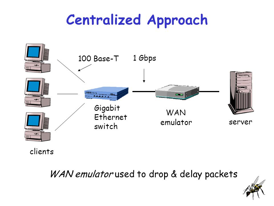 Centralized Approach Gigabit Ethernet switch server clients WAN emulator used to drop & delay packets WAN emulator 100 Base-T 1 Gbps