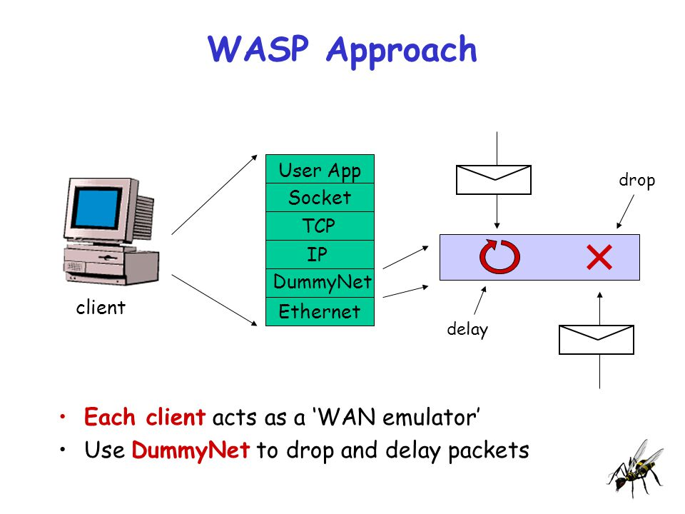 WASP Approach Each client acts as a 'WAN emulator' Use DummyNet to drop and delay packets User App Socket TCP IP DummyNet Ethernet client delay drop