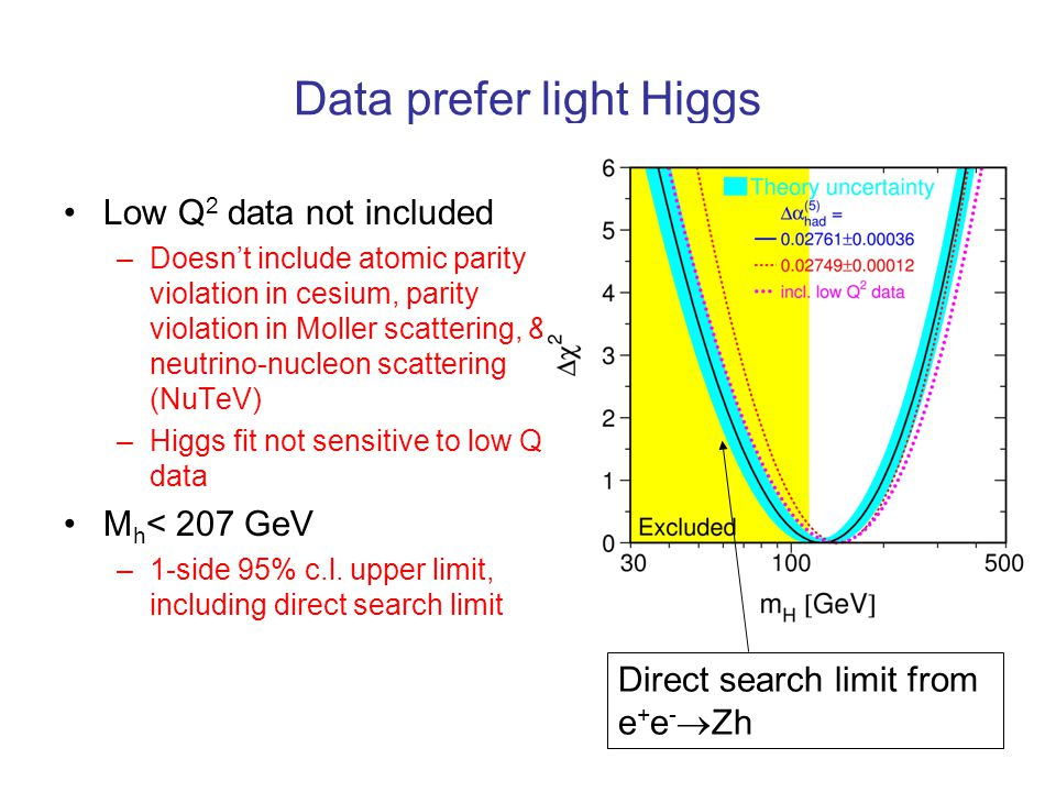 Data prefer light Higgs Low Q 2 data not included –Doesn't include atomic parity violation in cesium, parity violation in Moller scattering, & neutrino-nucleon scattering (NuTeV) –Higgs fit not sensitive to low Q 2 data M h < 207 GeV –1-side 95% c.l.