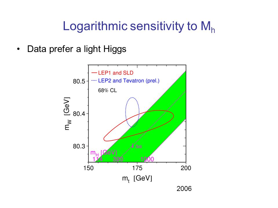Logarithmic sensitivity to M h Data prefer a light Higgs 2006