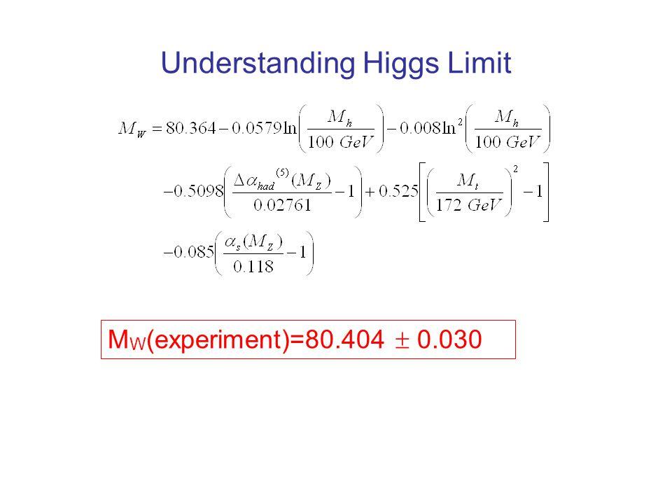 Understanding Higgs Limit M W (experiment)=80.404  0.030