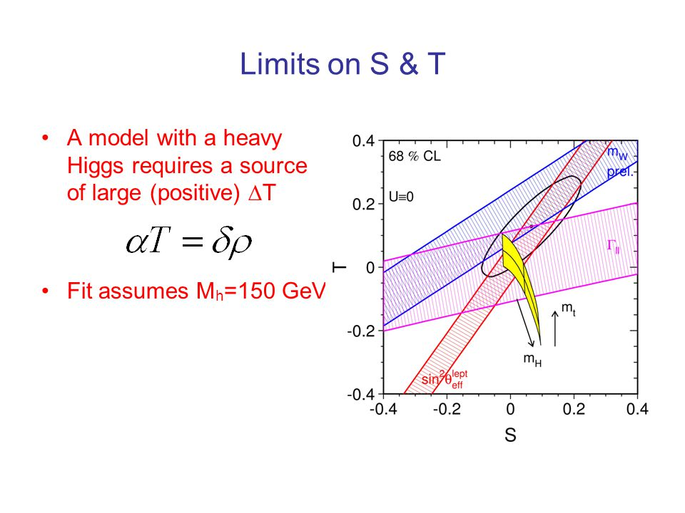 Limits on S & T A model with a heavy Higgs requires a source of large (positive)  T Fit assumes M h =150 GeV