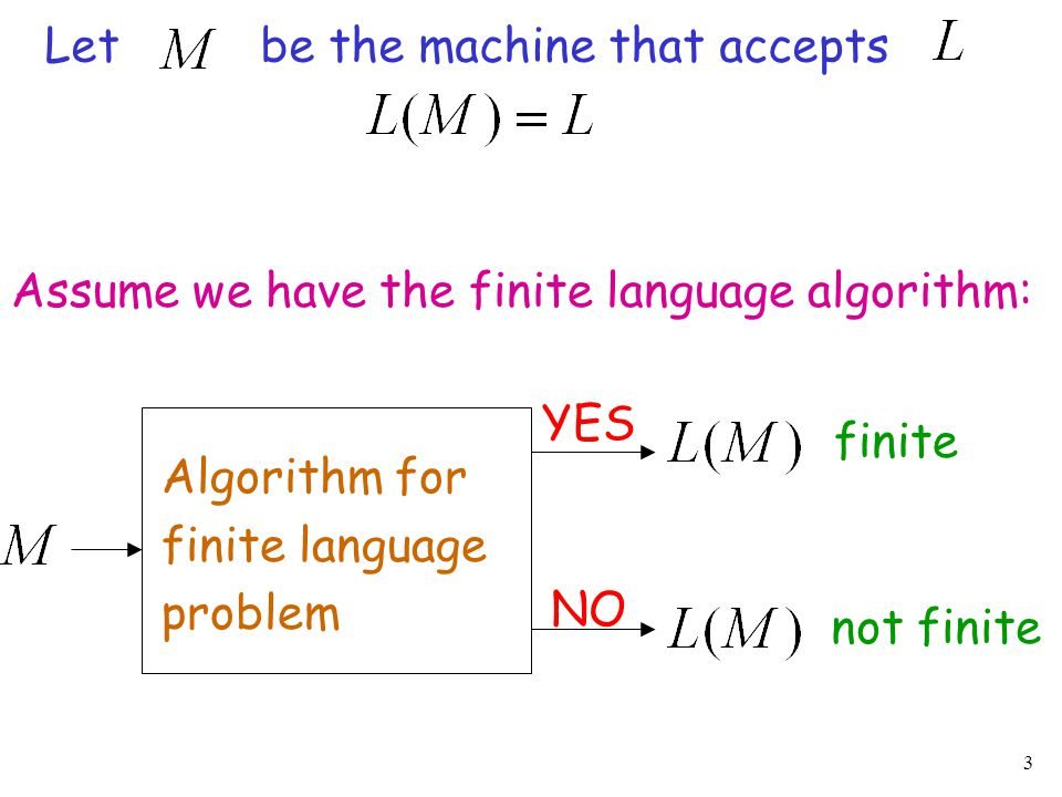 3 Algorithm for finite language problem YES NO Assume we have the finite language algorithm: Let be the machine that accepts finite not finite