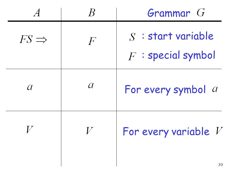 30 : special symbol For every symbol Grammar : start variable For every variable