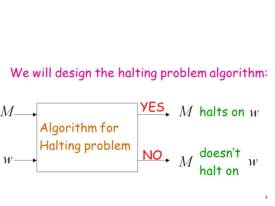 15 construct Check if has two equal length strings YES NO YES NO Machine for halting problem