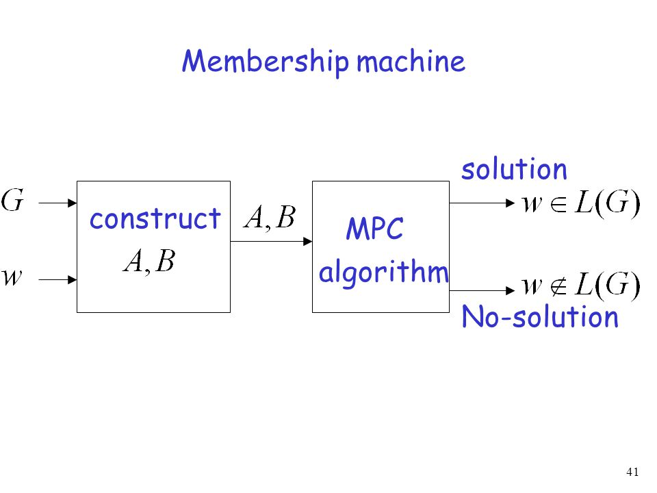 41 construct MPC algorithm solution No-solution Membership machine
