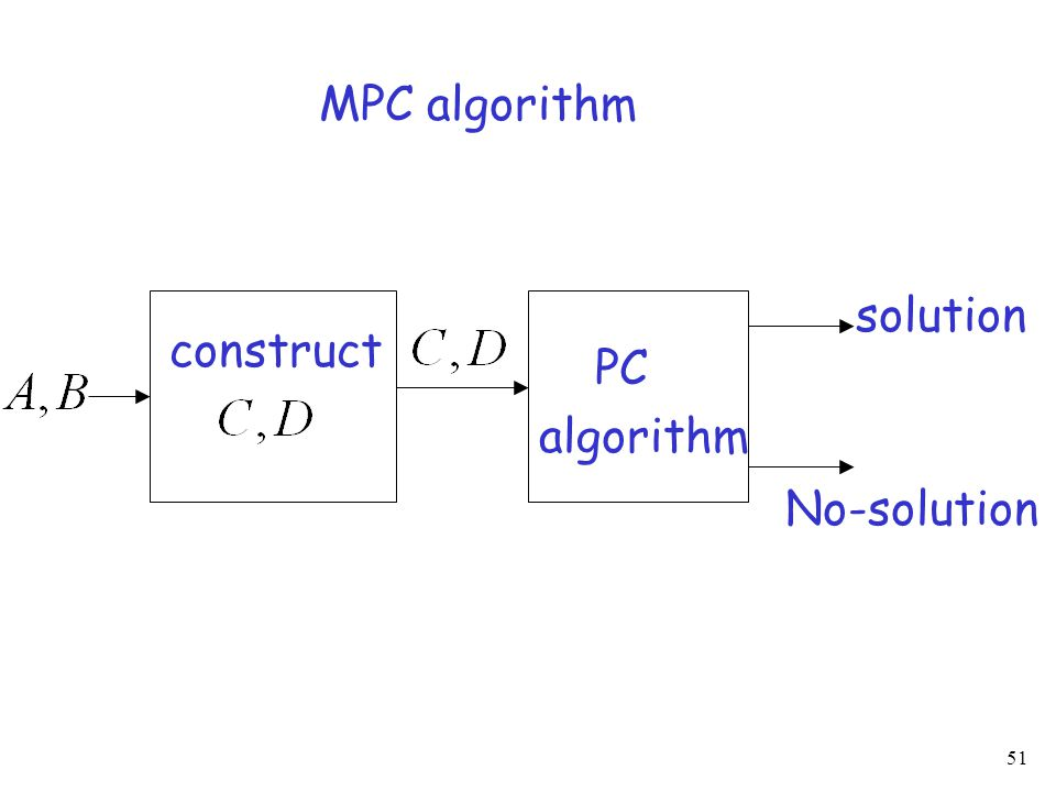 51 construct PC algorithm solution No-solution MPC algorithm