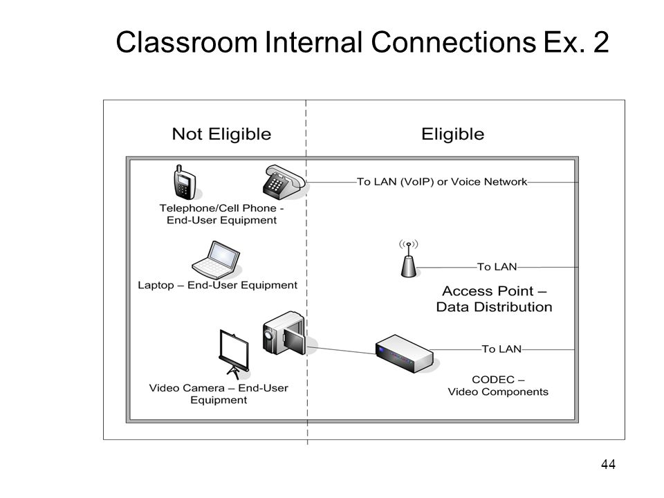 44 Classroom Internal Connections Ex. 2