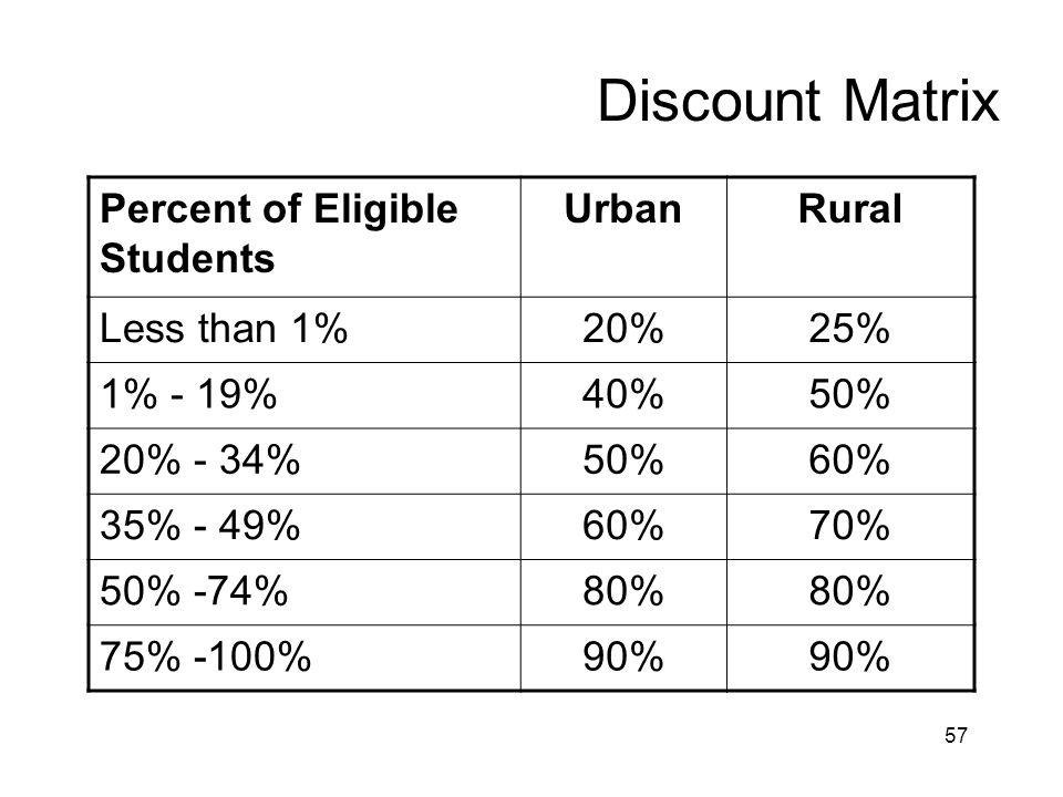 57 Discount Matrix Percent of Eligible Students UrbanRural Less than 1%20%25% 1% - 19%40%50% 20% - 34%50%60% 35% - 49%60%70% 50% -74%80% 75% -100%90%