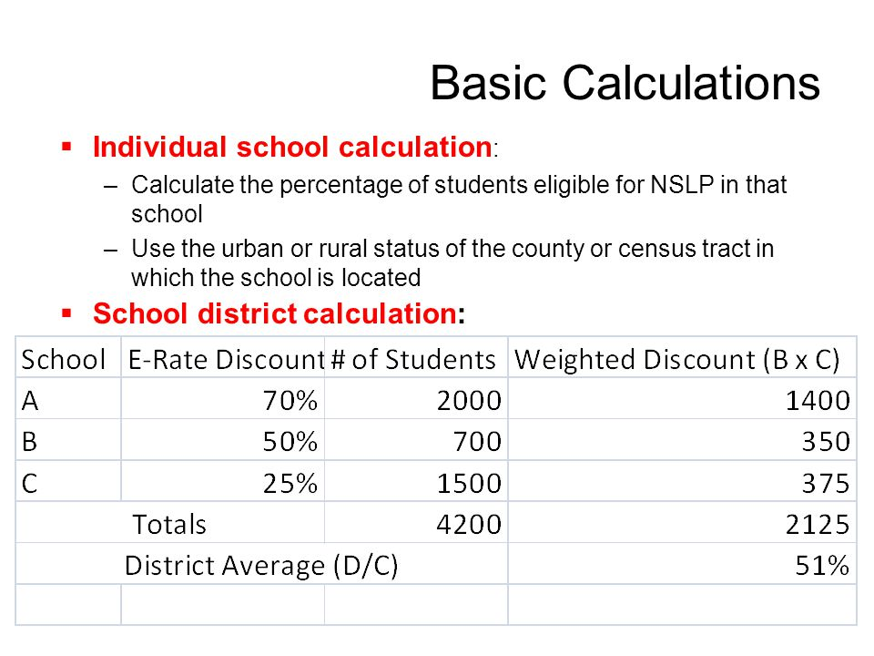 58 Basic Calculations  Individual school calculation : –Calculate the percentage of students eligible for NSLP in that school –Use the urban or rural