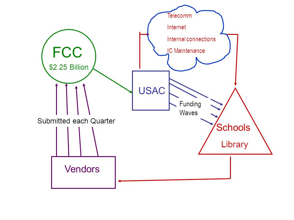 FCC Vendors USAC Schools $2.25 Billion Funding Waves Telecomm Internet Internal connections IC Maintenance Submitted each Quarter Library
