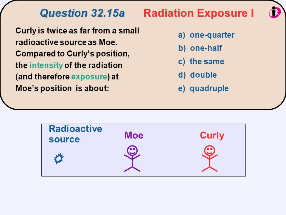 Curly is twice as far from a small radioactive source as Moe. Compared to Curly's position, the intensity of the radiation (and therefore exposure) at