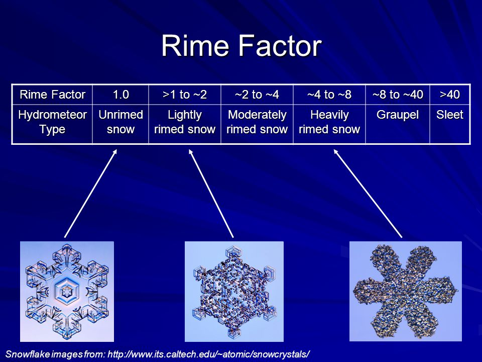 Rime Factor 1.0 >1 to ~2 ~2 to ~4 ~4 to ~8 ~8 to ~40 >40 Hydrometeor Type Unrimed snow Lightly rimed snow Moderately rimed snow Heavily rimed snow GraupelSleet Snowflake images from: