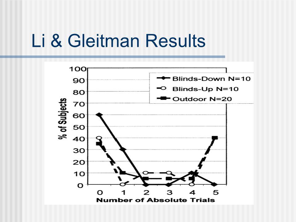 Li & Gleitman Results