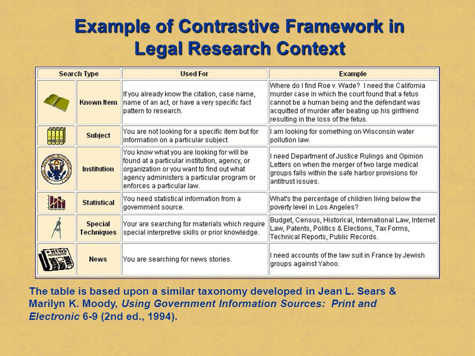 Contrastive Frameworks Emphasizes what's different Contrast examples, not just definitions Goal is to cultivate discernment What's different must be important Helpful to provide technical criteria or nomenclature for making distinctions
