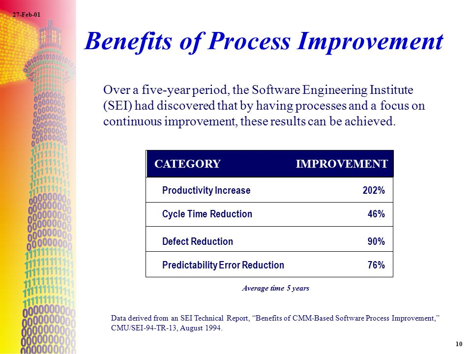 "27-Feb-01 10 Benefits of Process Improvement Data derived from an SEI Technical Report, ""Benefits of CMM-Based Software Process Improvement,"" CMU/SEI-"