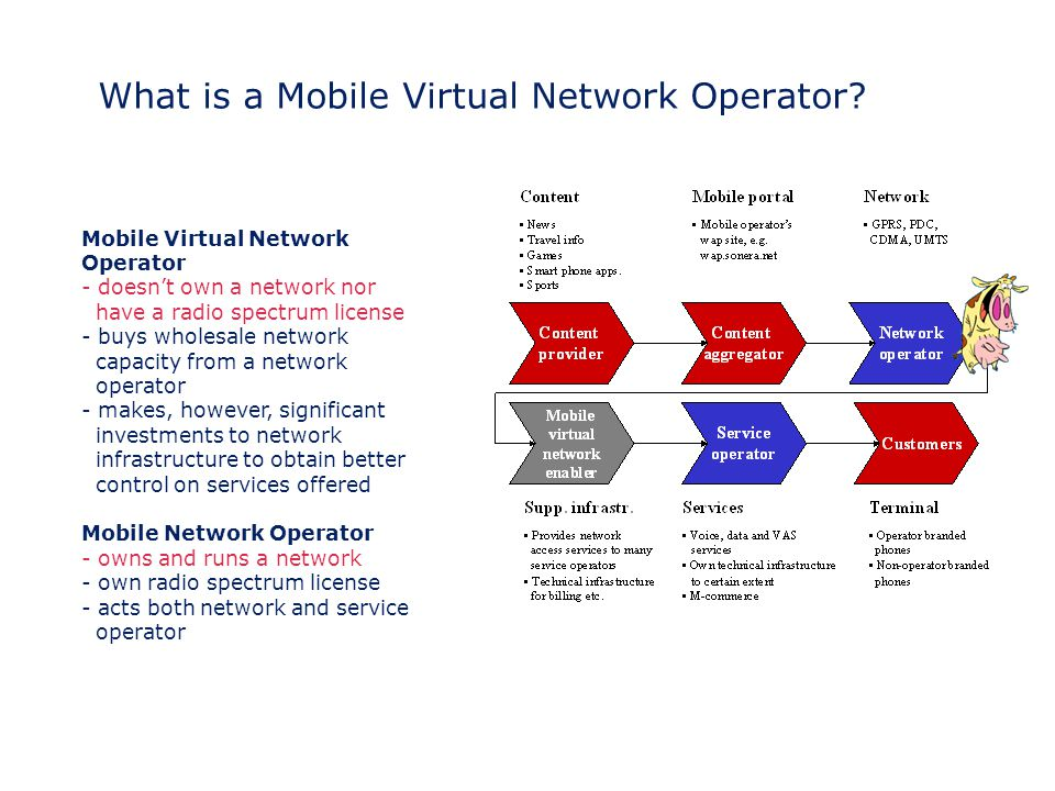 What is a Mobile Virtual Network Operator? Mobile Virtual Network Operator - doesn't own a network nor have a radio spectrum license - buys wholesale