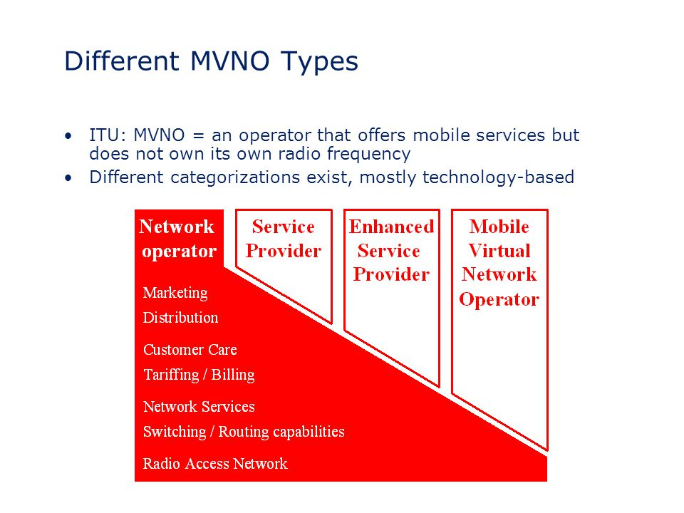 Different MVNO Types ITU: MVNO = an operator that offers mobile services but does not own its own radio frequency Different categorizations exist, mos