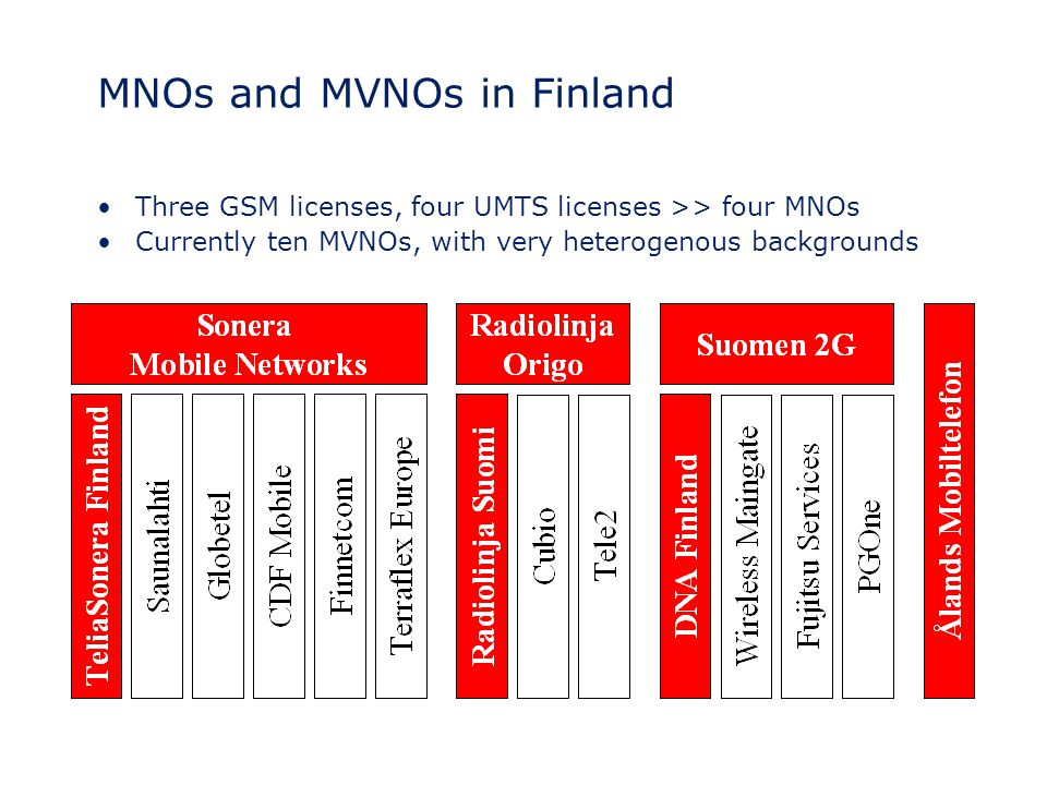MNOs and MVNOs in Finland Three GSM licenses, four UMTS licenses >> four MNOs Currently ten MVNOs, with very heterogenous backgrounds