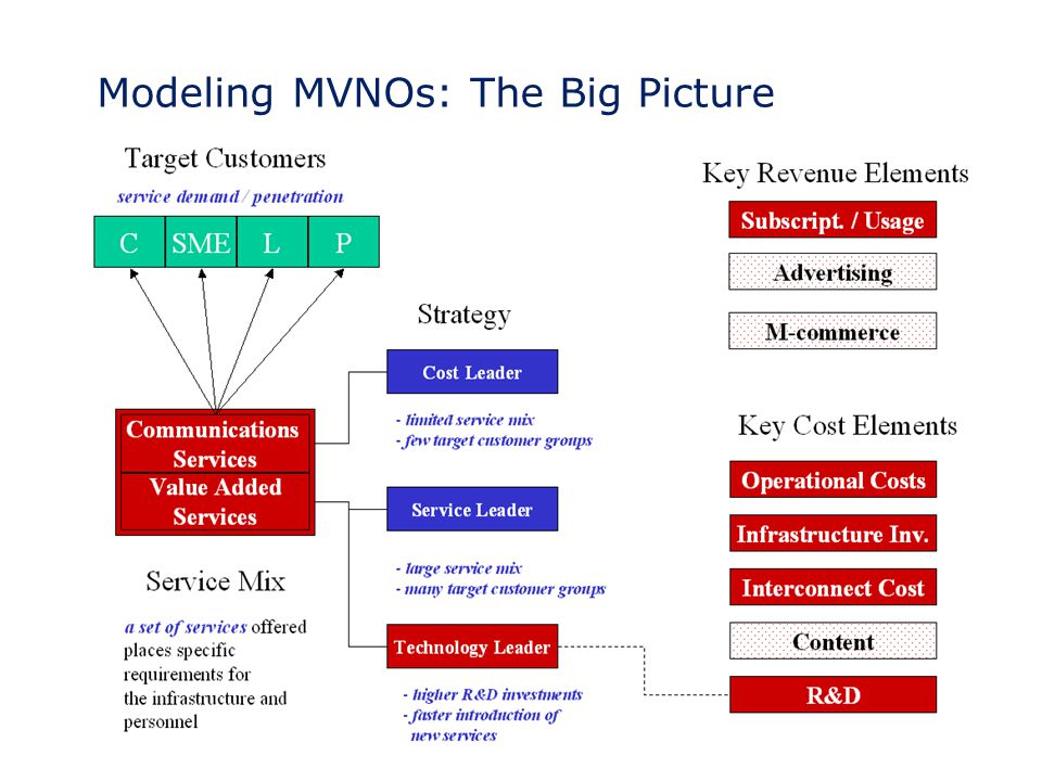 Modeling MVNOs: The Big Picture