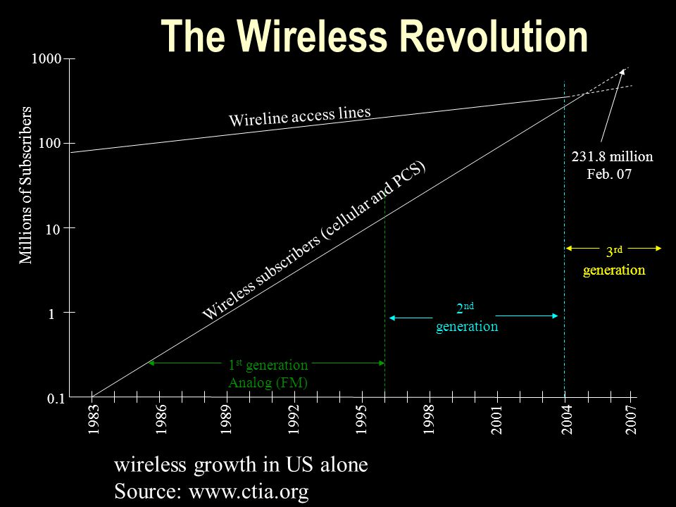 The Wireless Revolution 0.1 10 1000 1983198619891992199519982001 2004 100 Millions of Subscribers 1 Wireless subscribers (cellular and PCS) Wireline access lines 1 st generation Analog (FM) 2 nd generation 3 rd generation wireless growth in US alone Source: www.ctia.org 231.8 million Feb.