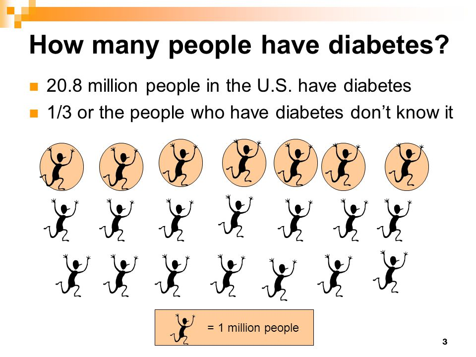 3 = 1 million people How many people have diabetes? 20.8 million people in the U.S. have diabetes 1/3 or the people who have diabetes don't know it